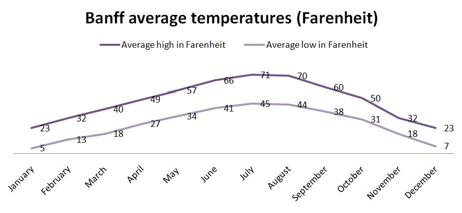 Banff average year-round temperatures - Farenheit